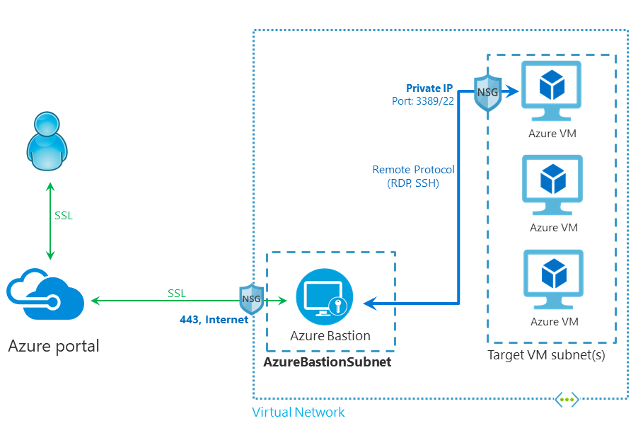 Azure Bastion architecture from MS docs